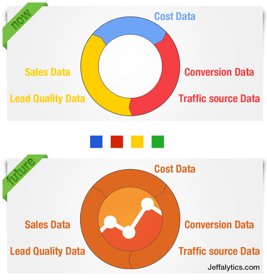 True Closed Loop Marketing In Google Analytics