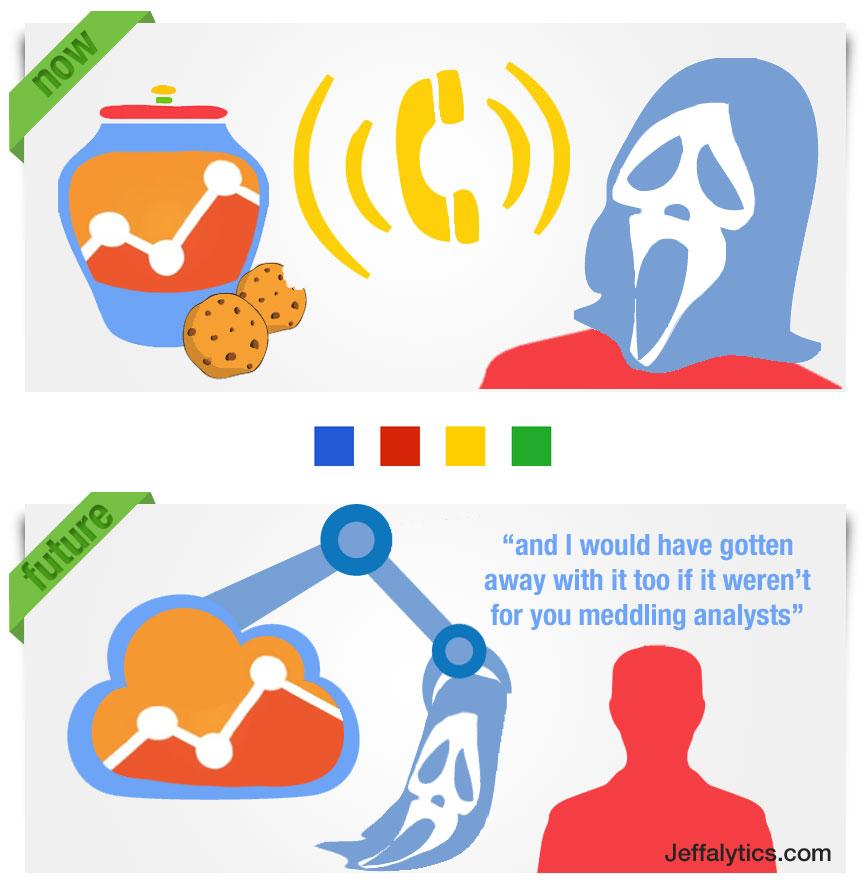 Phone Calls No Longer Anonymous in Google Analytics