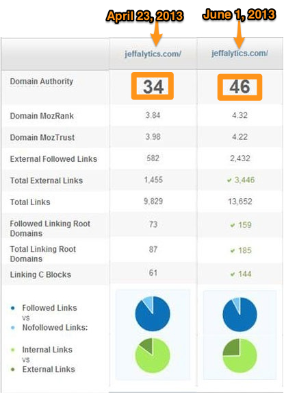 Domain Authority Growth