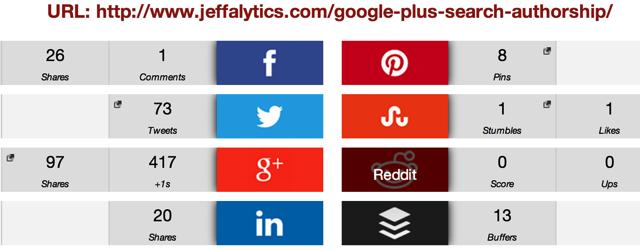 Google Authorship Social Shares