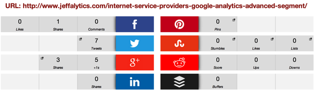 ISP Social Shares