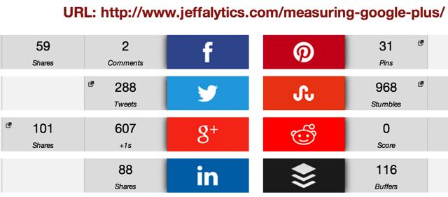 Measuring GPlus Social Shares