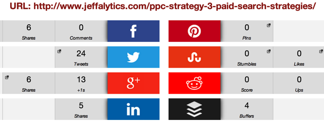PPC Strategy Social Stats