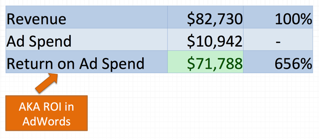 Return on Ad Spend in AdWords