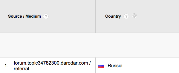 Traffic from Russia