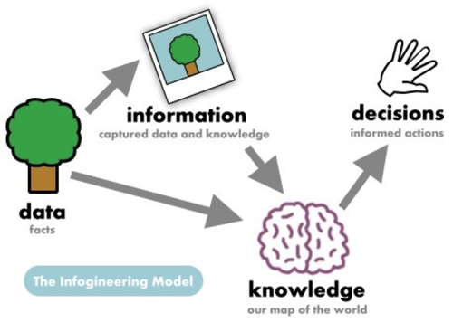 Data Information Knowledge Decisions
