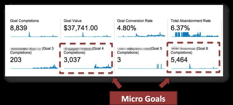 Macro Goals Example