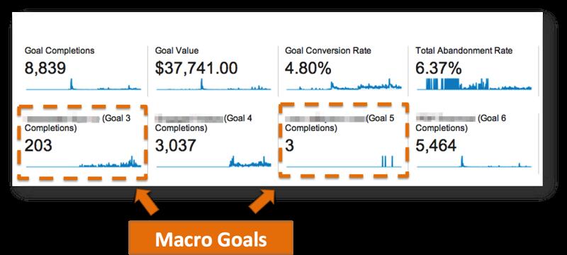 Macro Goals