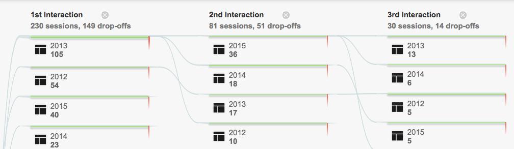 Behavior Flow by Year