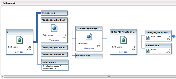 Visitor Path Analysis Microsoft