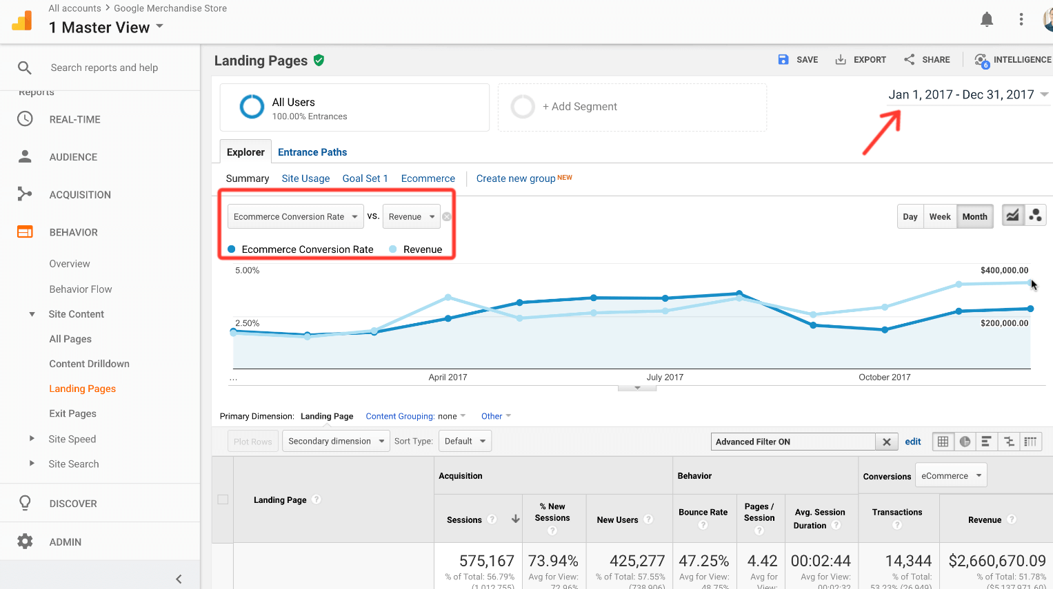 landing page report for ecommerce conversion rates