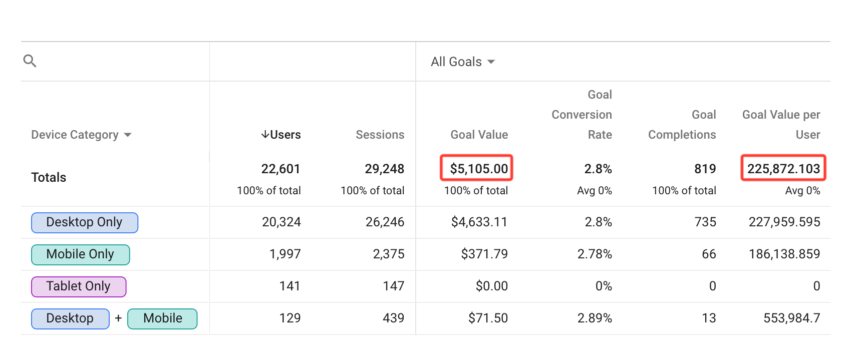 device overlap report goal value reporting glitch