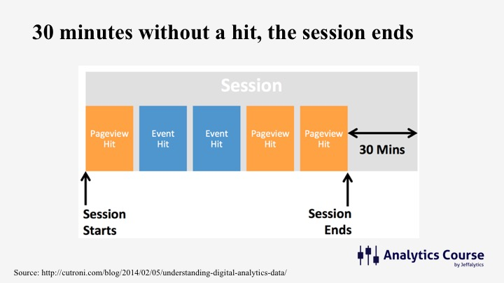 How a Google Analytics session is calculated