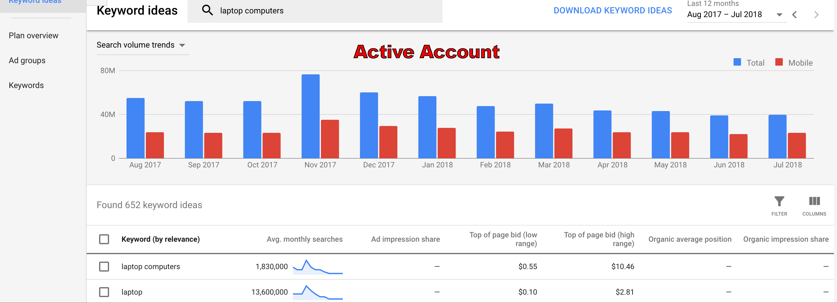 Keyword Planner data for active Google Ads Account
