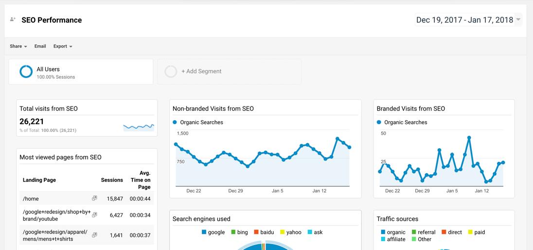 Google Analytics SEO dashboard