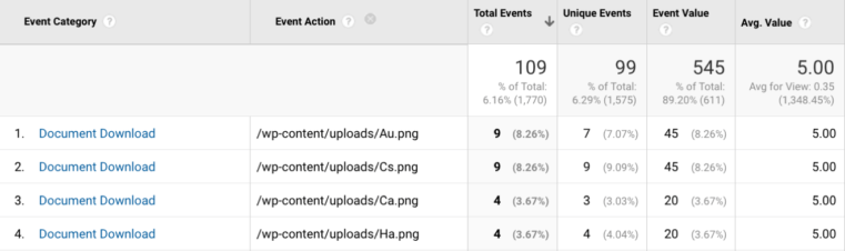 example of download tracking within Google Analytics
