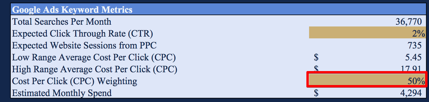 CPC Weighting - Google Ads Tutorial