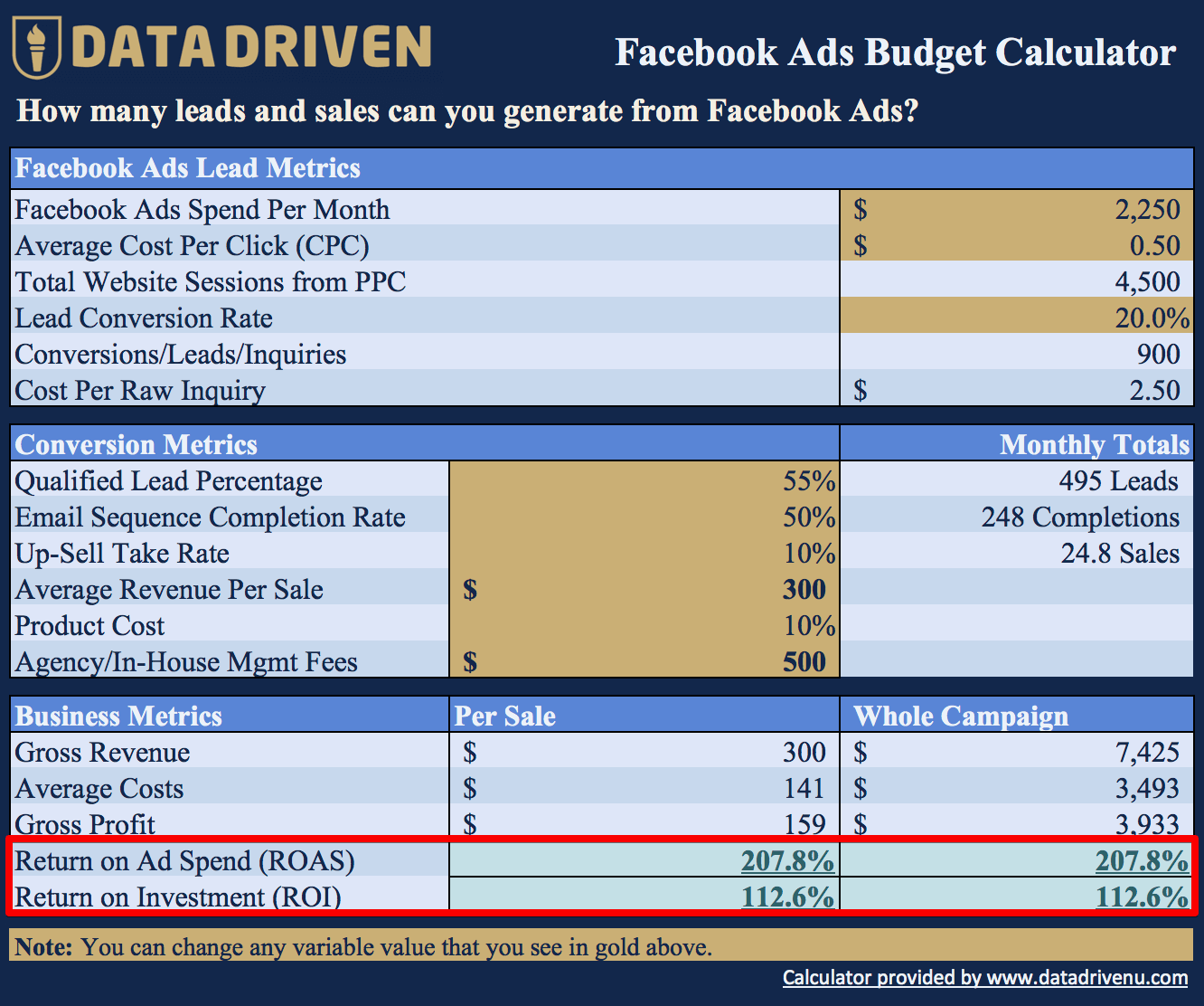 Facebook Ads Budget Results