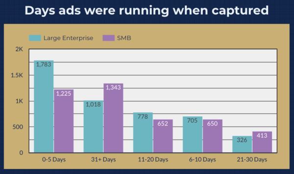 Data Driven Facebook Ads Study - Number of Days ad were running