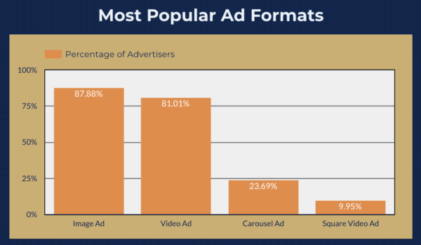 Data Driven Facebook Ads Study - Ad Formats