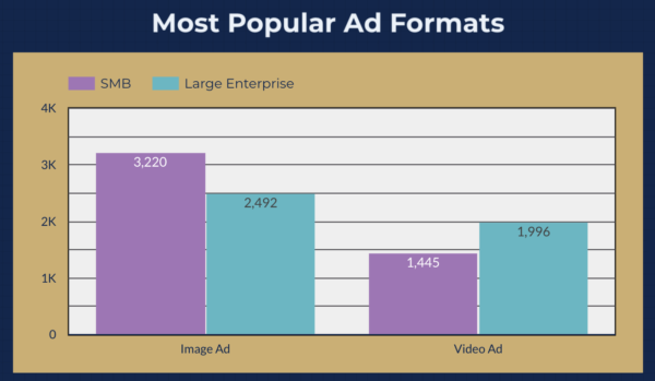 Data Driven Facebook Ads Study - Most Popular Ad Formats