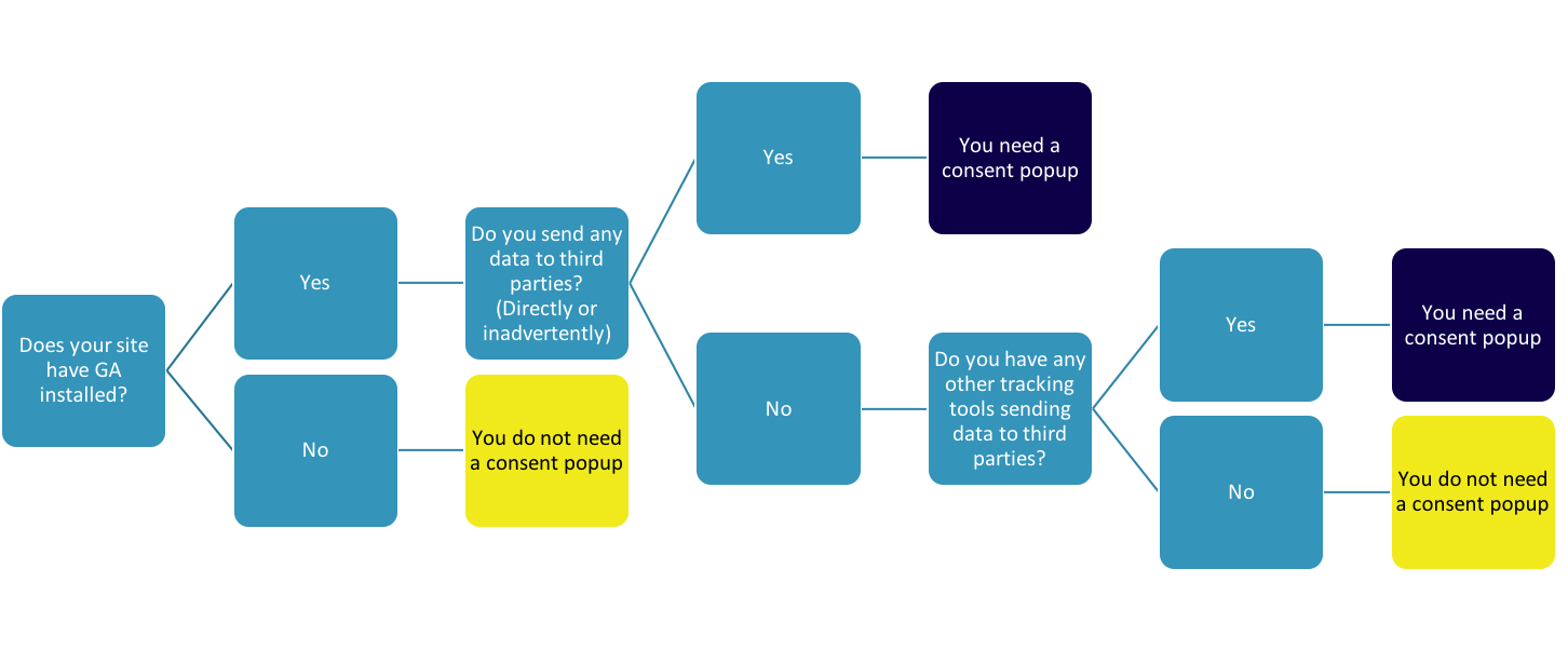 GDPR Compliance/cookie consent Flowchart