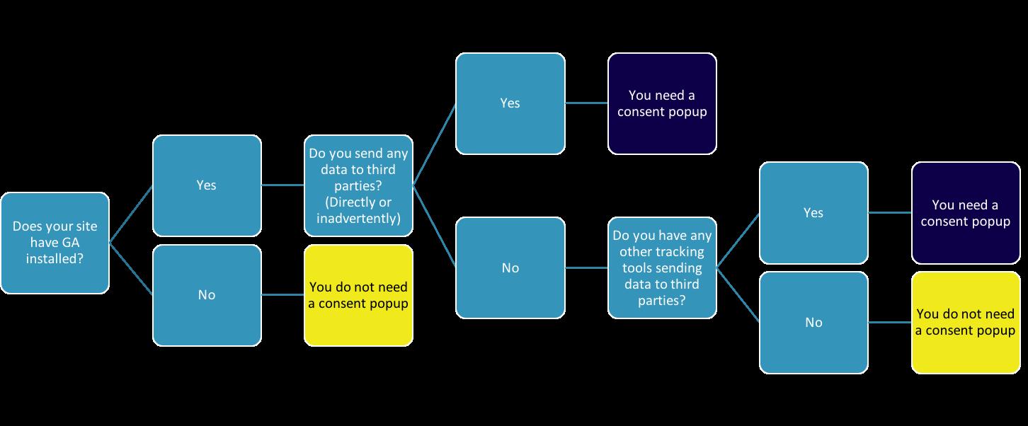 GDPR Compliance/cookie consent Flowchart