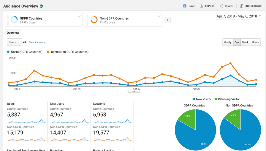GDPR Google Analytics segments