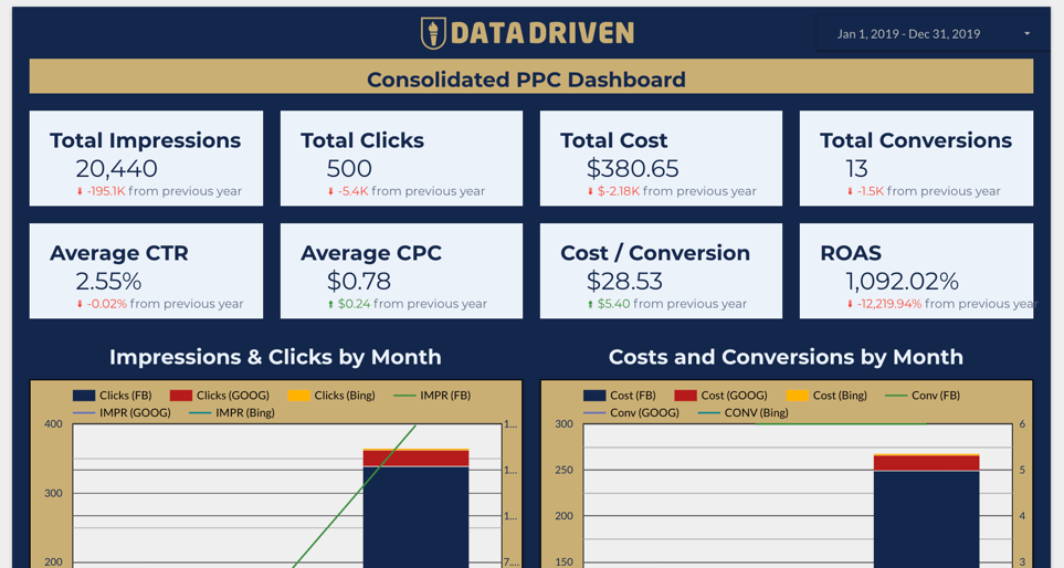 Google Data Studio PPC Report Template