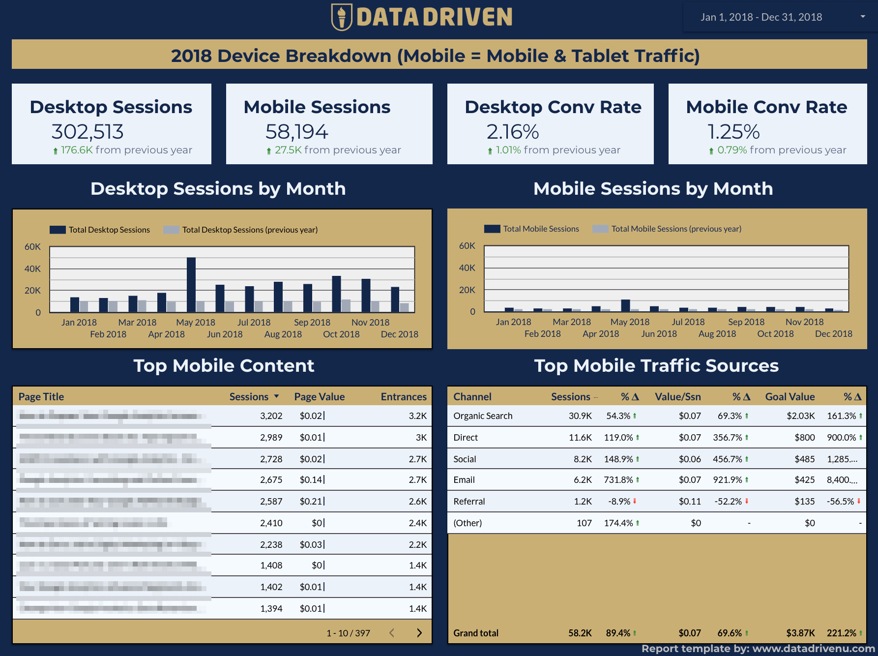 Marketing report - user device dashboard