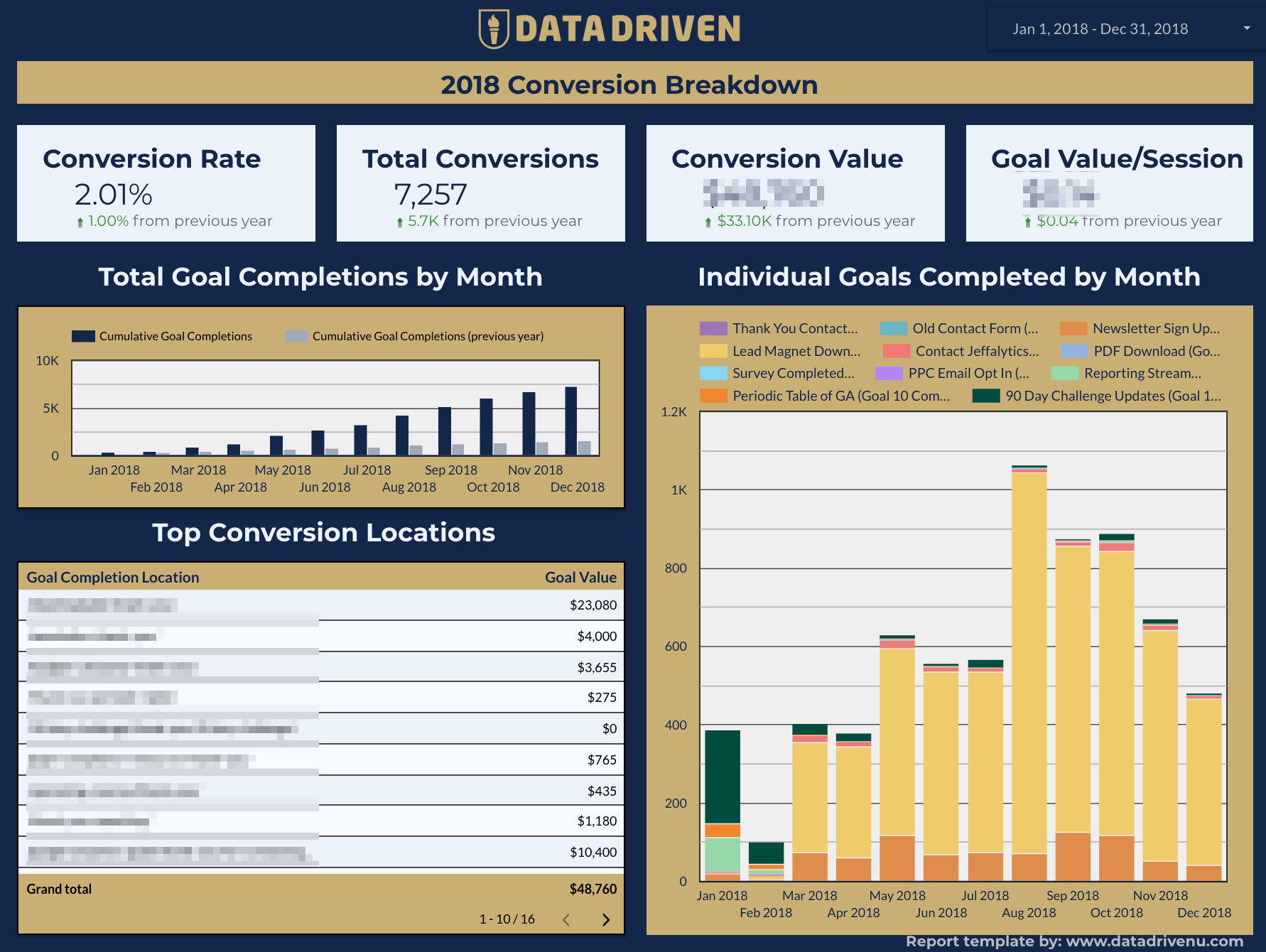 Marketing Report - Conversion Dashboard