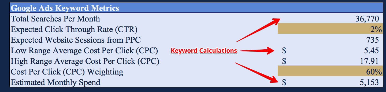 Keyword Metrics in the ROI Calculator