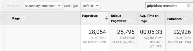 Google Analytics GDPR content report