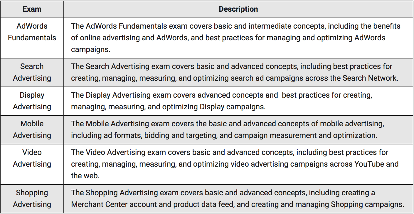 Google AdWords Assessments