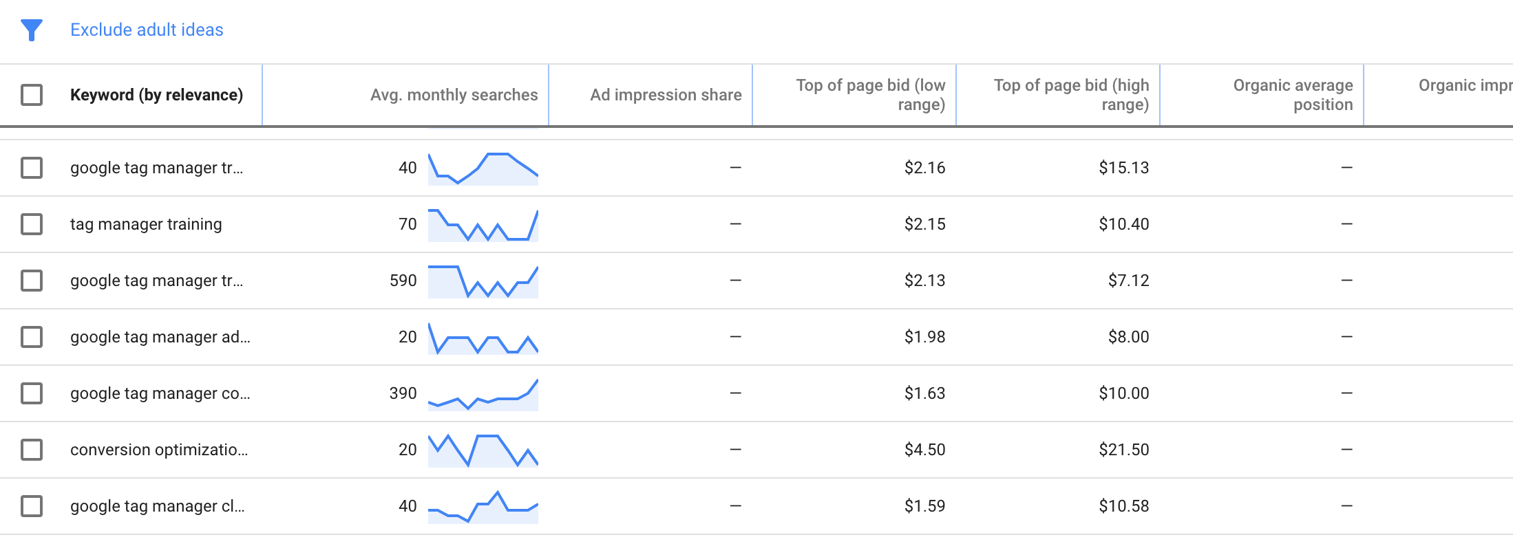 Competitive Google Keyword Planner results