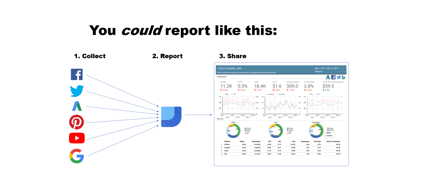 Connect to Google Data Studio with Supermetrics