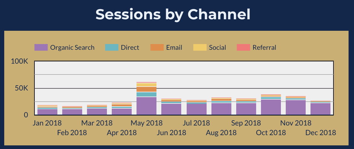 Marketing report - sessions by traffic source