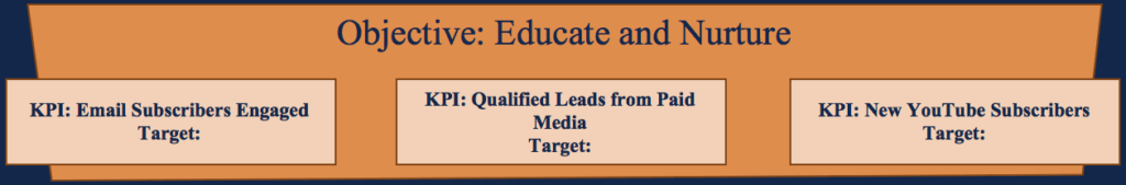 Marketing Objectives - Educate and Nurture Targets
