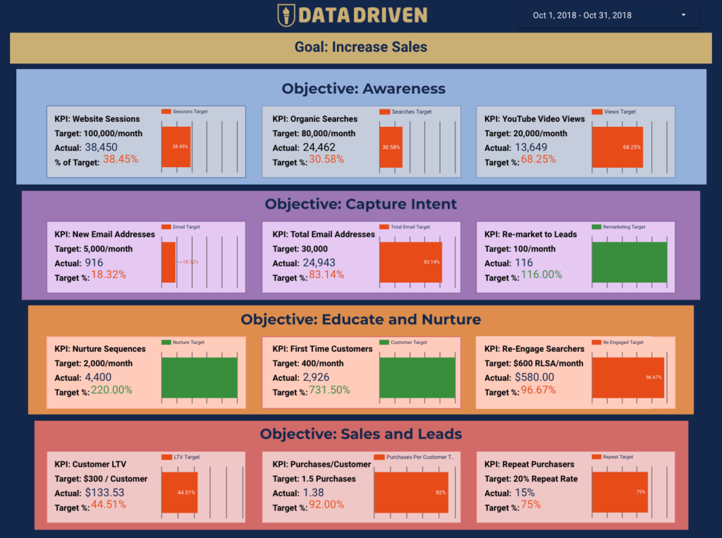 ACES Dashboard