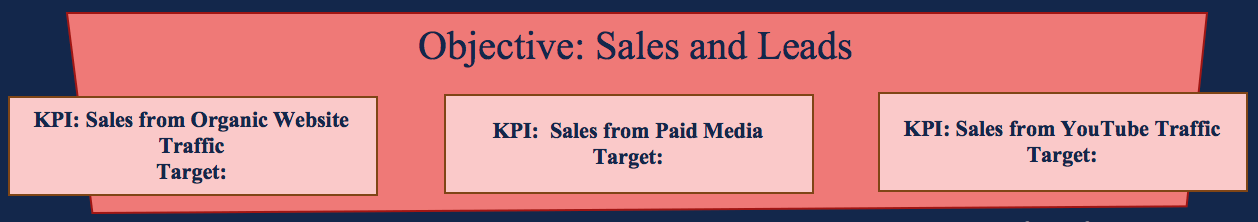 Marketing Objectives - Sales Targets