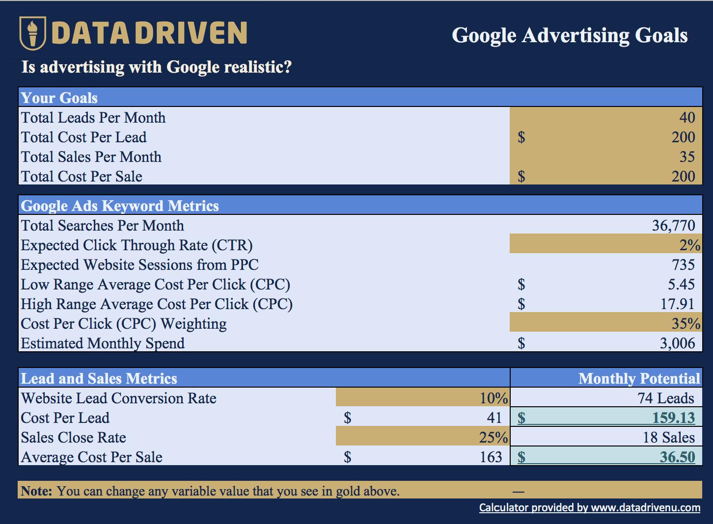 Googel Ads Tutorial - Goals Model