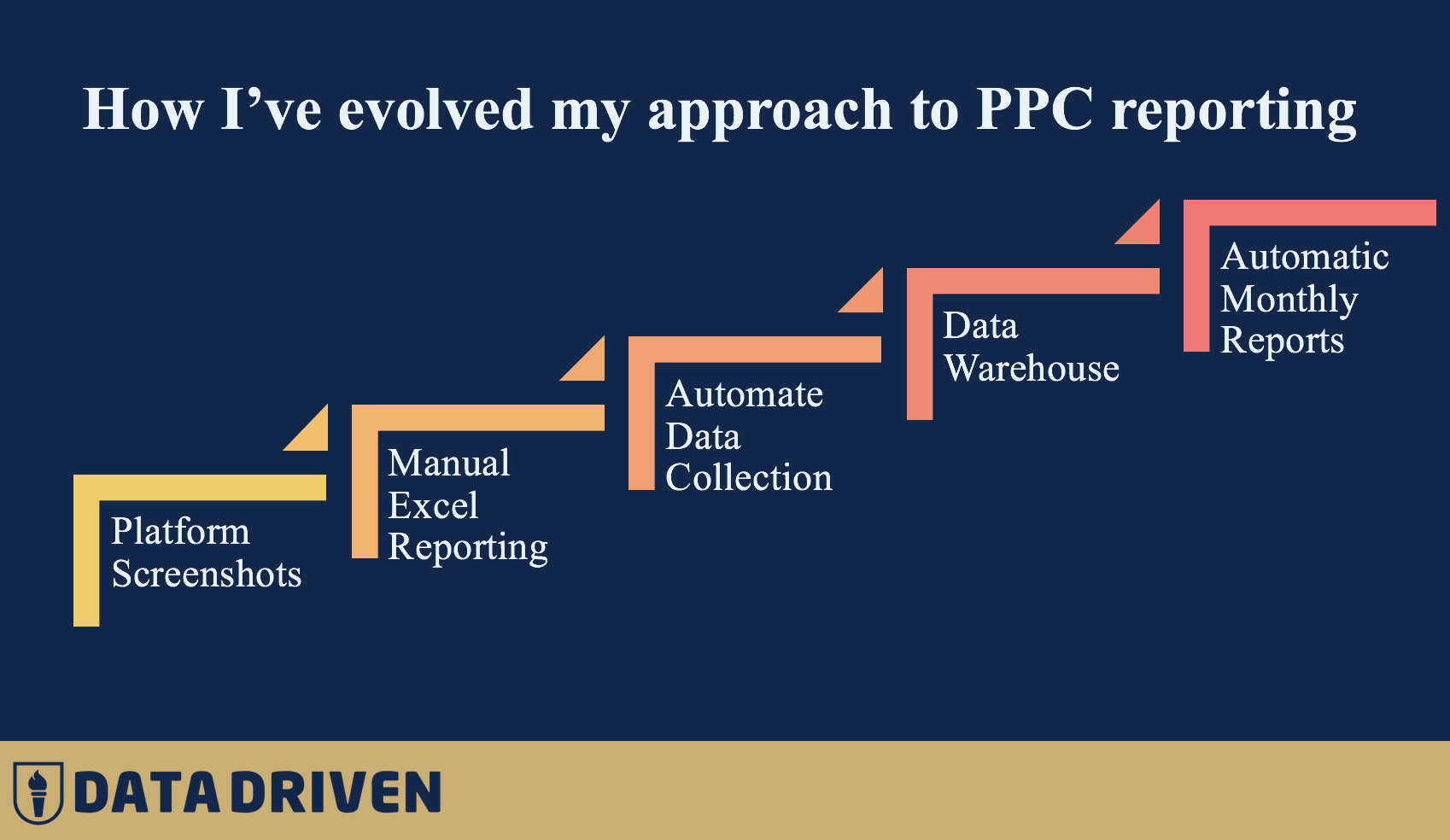 PPC Reporting Evolution