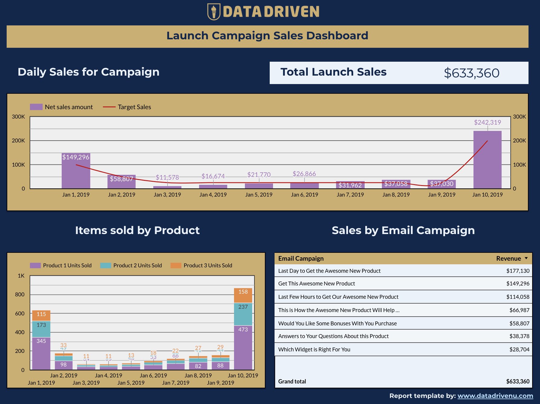 Product Launch/Campaign Data Studio Template