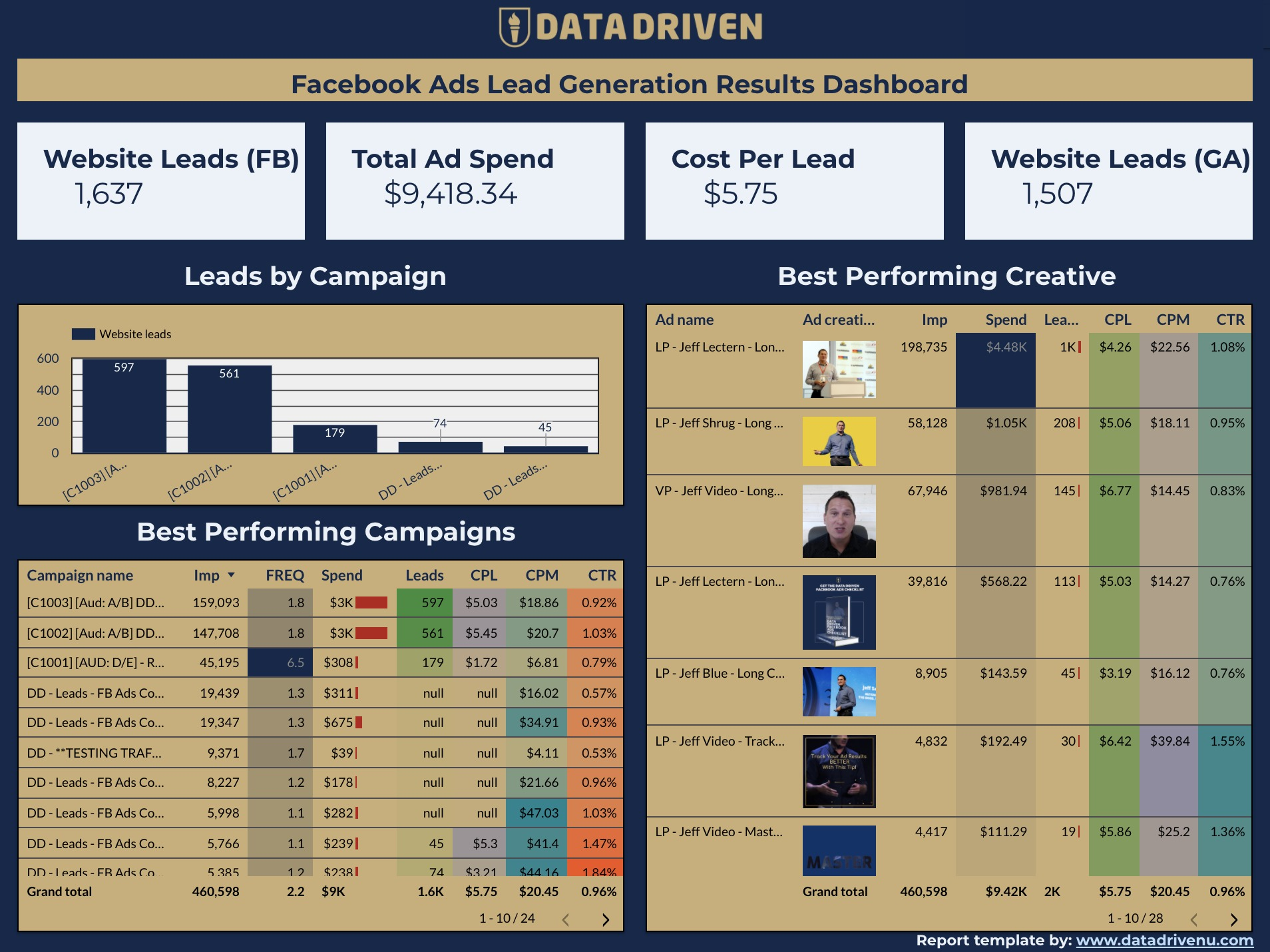 Facebook Ads Lead Generation Report for Google Data Studio