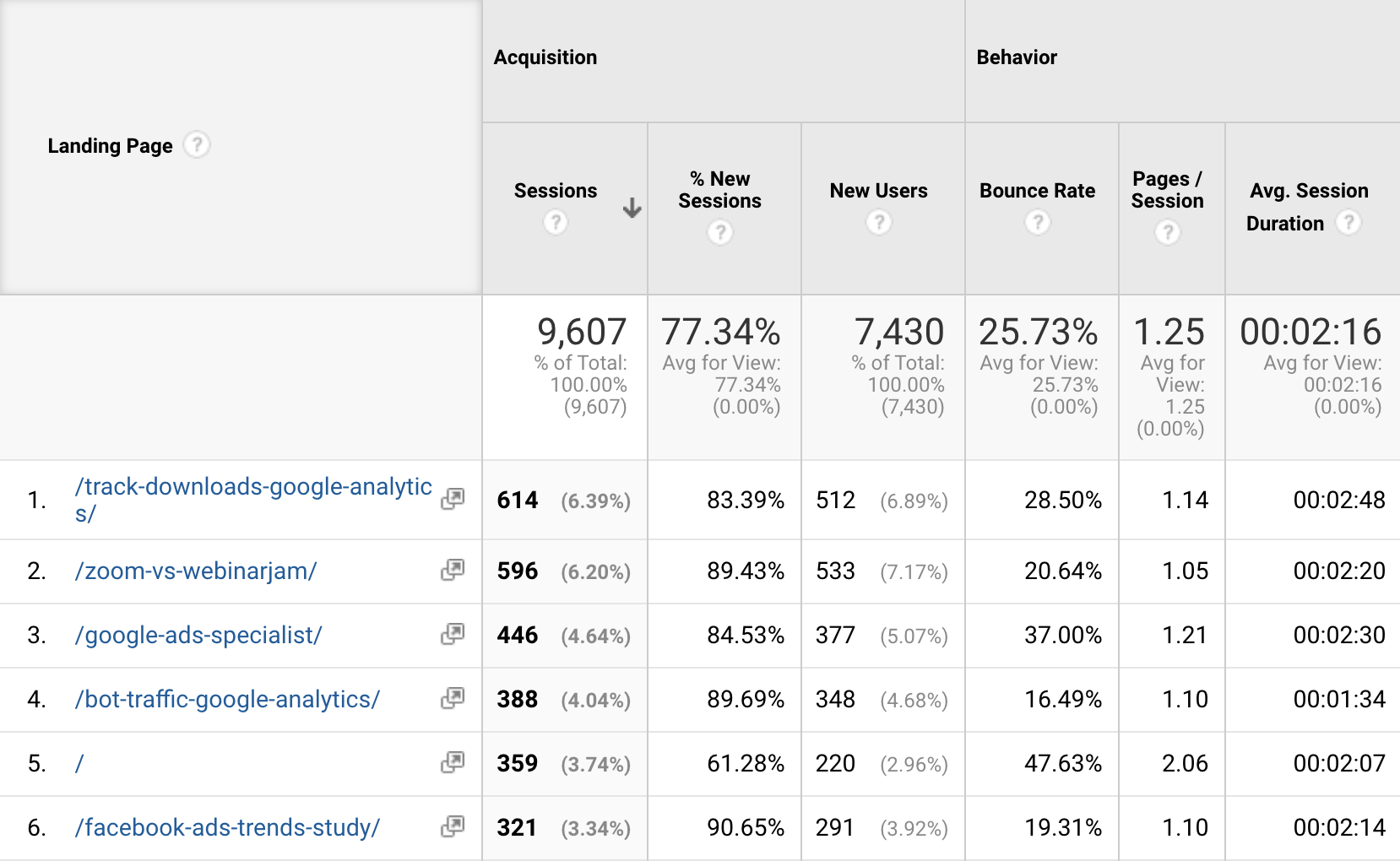 Google Analytics Behavior Data