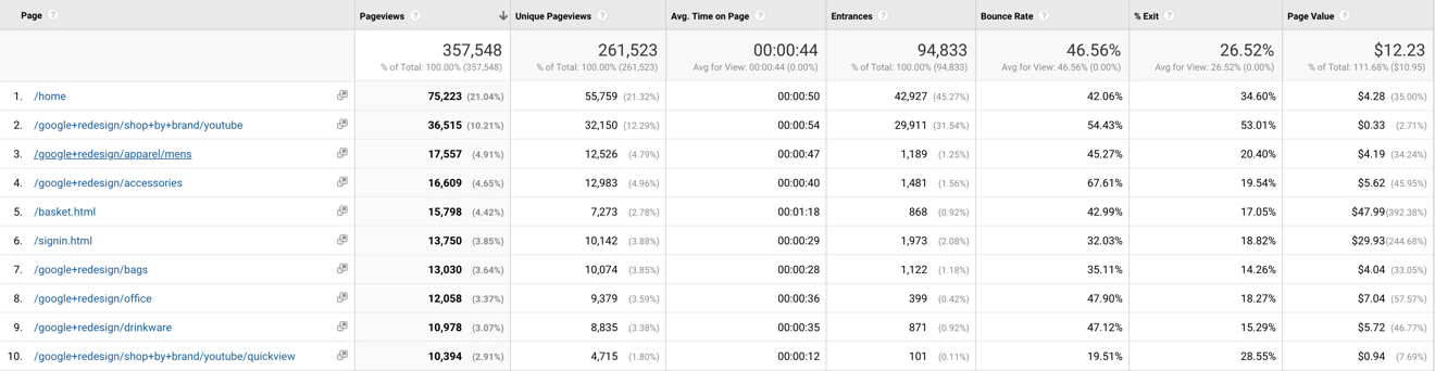 Page value in your google analytics reports