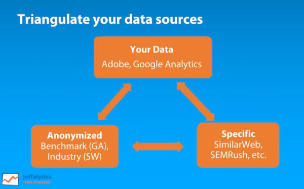 Triangulate Data Sources