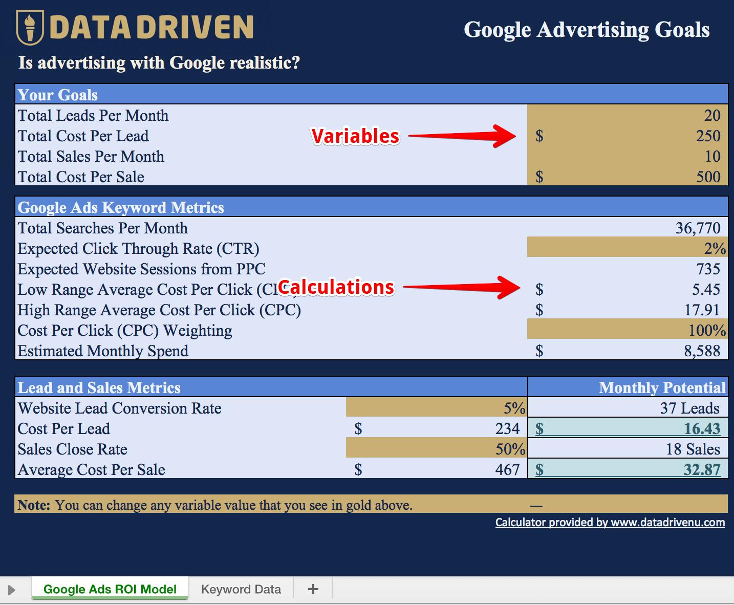 Google Ads ROI Model Variables