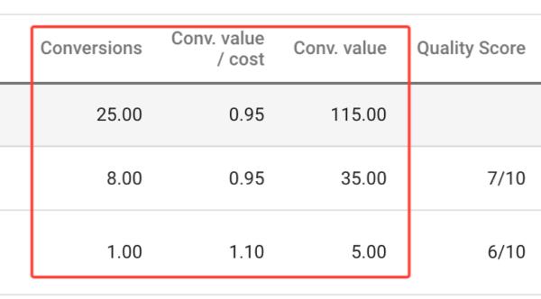 Conversion optimization in google ads