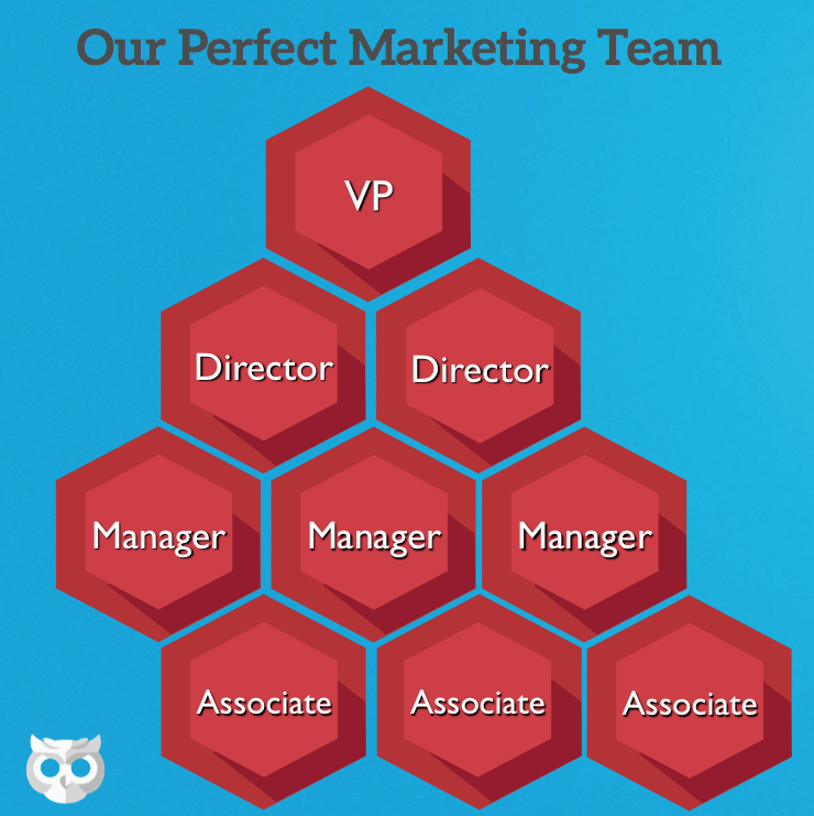 digital marketing team structure